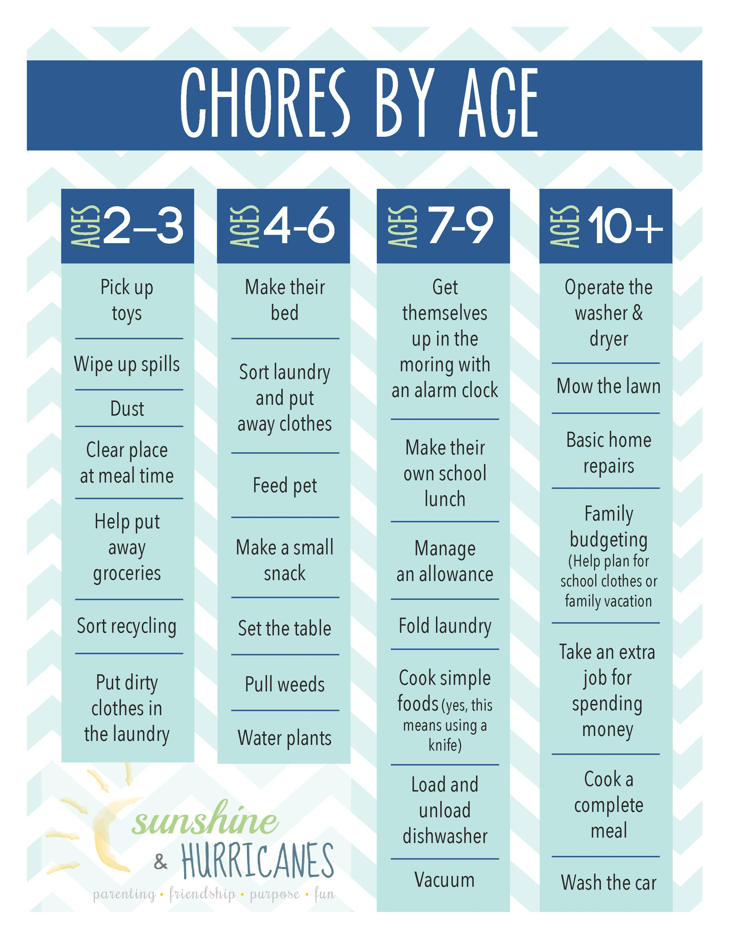 Chores for Children. A printable chore chart by age. SunshineandHurricanes.com