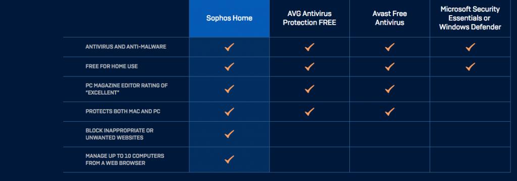Sophos Comparison Chart